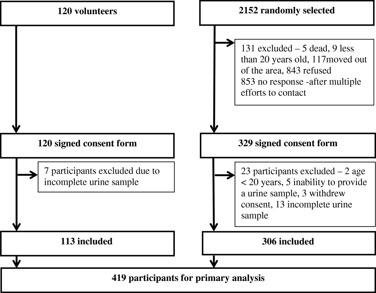 https://static-content.springer.com/image/art%3A10.1186%2F1479-5868-11-47/MediaObjects/12966_2013_Article_868_Fig1_HTML.jpg