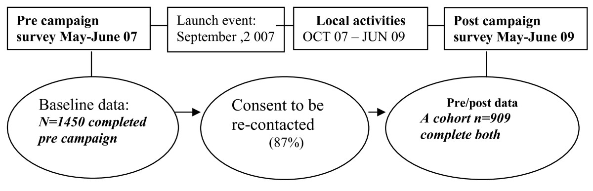 https://static-content.springer.com/image/art%3A10.1186%2F1479-5868-7-8/MediaObjects/12966_2009_Article_314_Fig1_HTML.jpg