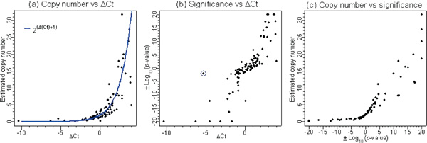 https://static-content.springer.com/image/art%3A10.1186%2F1479-7364-1-4-287/MediaObjects/40246_2004_Article_97_Fig2_HTML.jpg