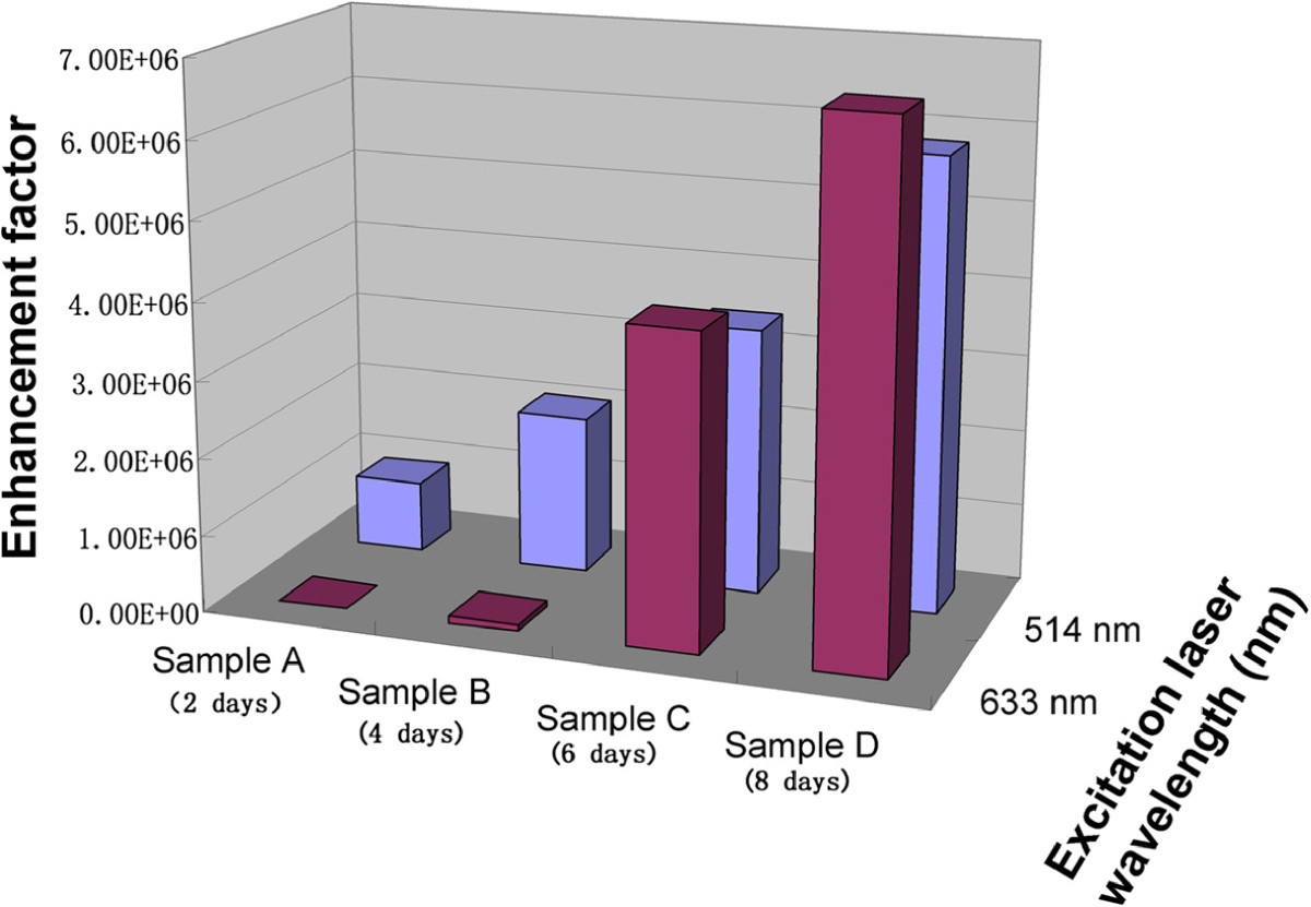 https://static-content.springer.com/image/art%3A10.1186%2F1556-276X-9-114/MediaObjects/11671_2013_Article_2435_Fig7_HTML.jpg