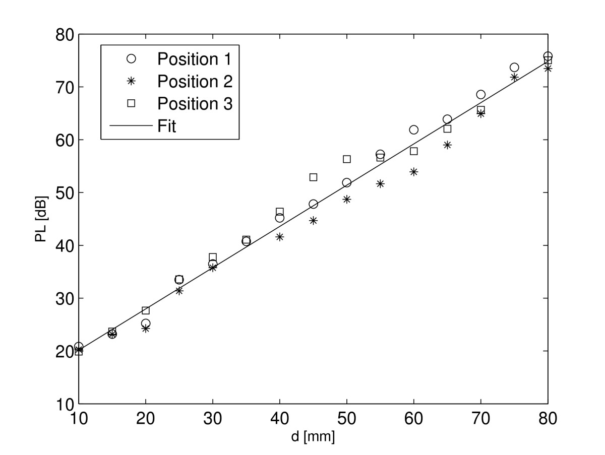 https://static-content.springer.com/image/art%3A10.1186%2F1687-1499-2011-51/MediaObjects/13638_2010_Article_52_Fig10_HTML.jpg