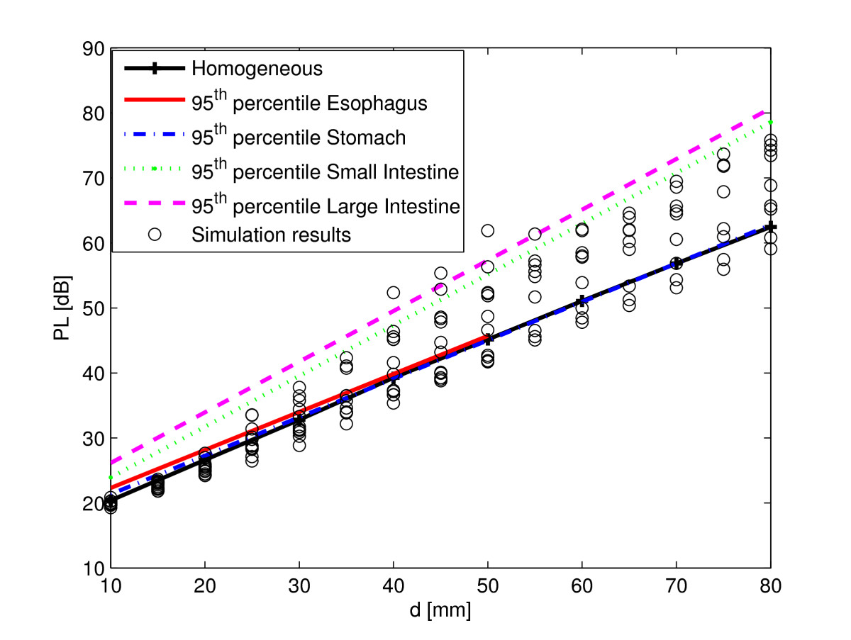 https://static-content.springer.com/image/art%3A10.1186%2F1687-1499-2011-51/MediaObjects/13638_2010_Article_52_Fig14_HTML.jpg