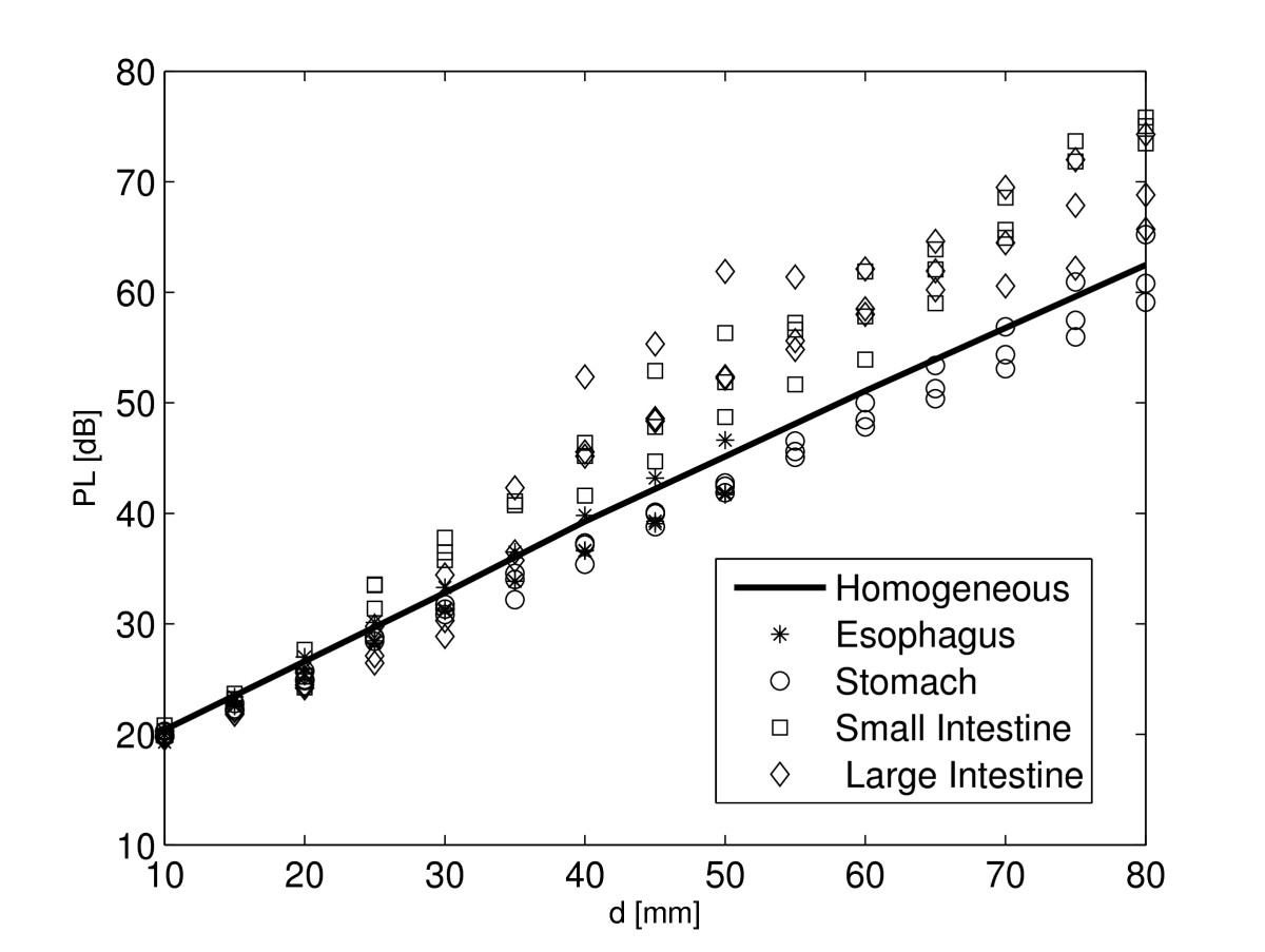 https://static-content.springer.com/image/art%3A10.1186%2F1687-1499-2011-51/MediaObjects/13638_2010_Article_52_Fig4_HTML.jpg