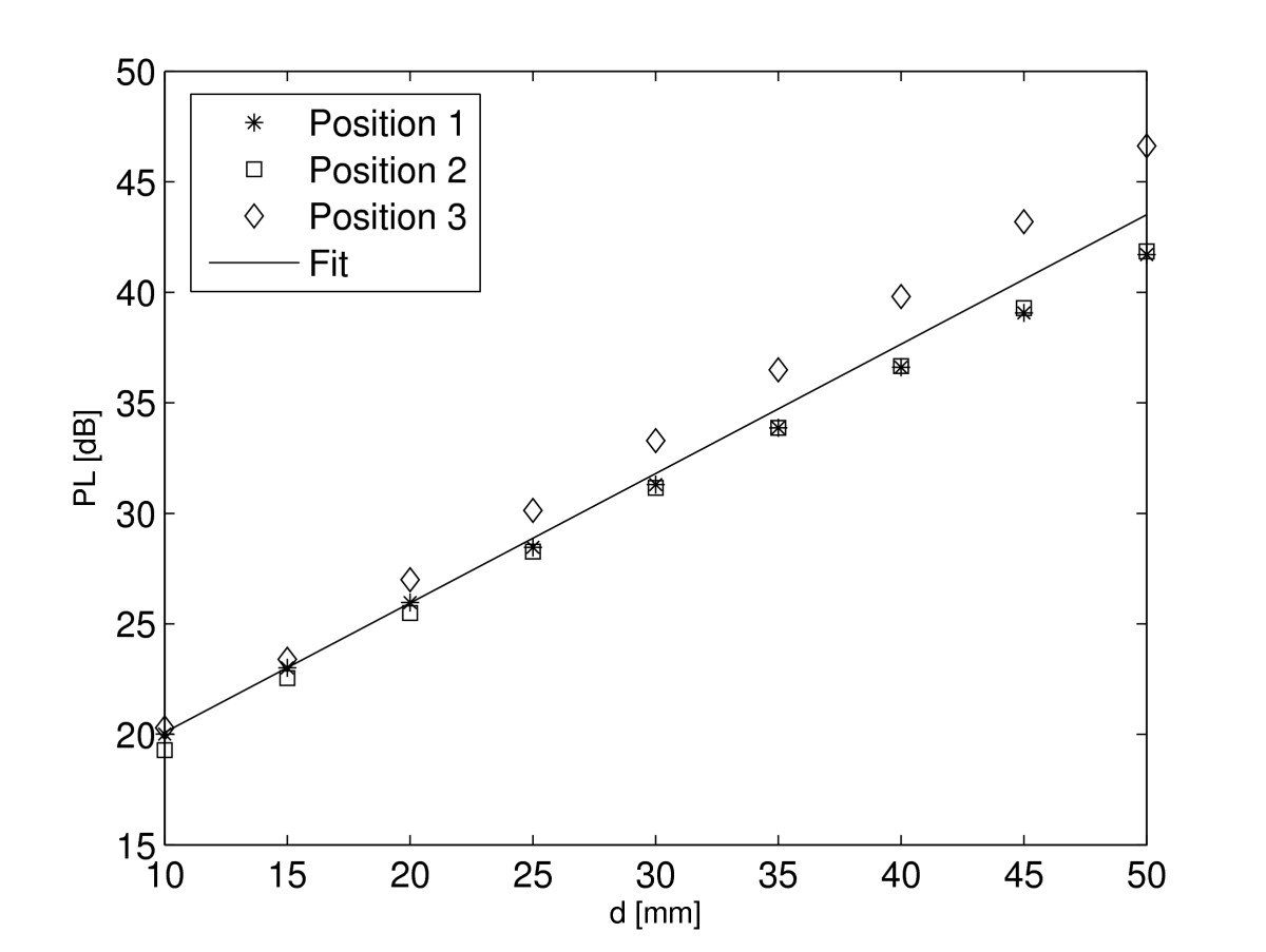 https://static-content.springer.com/image/art%3A10.1186%2F1687-1499-2011-51/MediaObjects/13638_2010_Article_52_Fig6_HTML.jpg