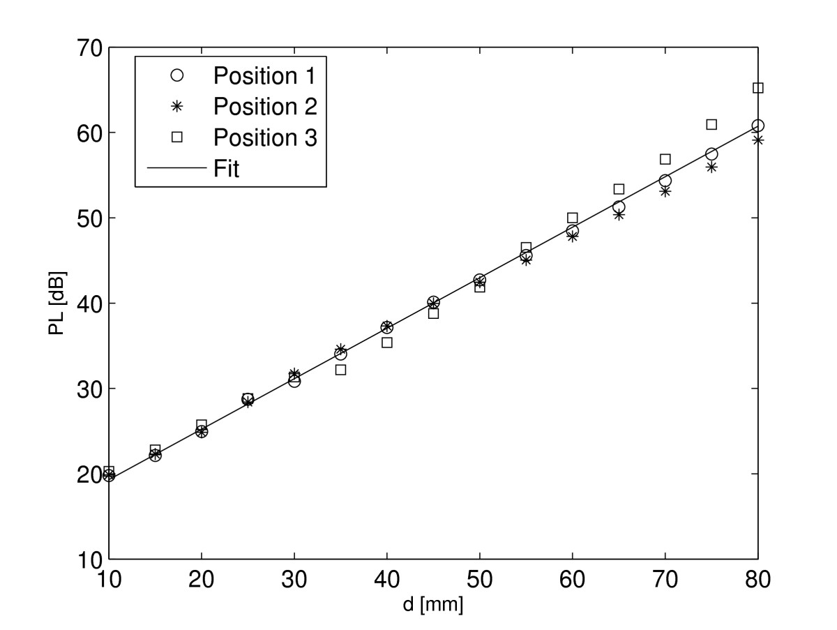 https://static-content.springer.com/image/art%3A10.1186%2F1687-1499-2011-51/MediaObjects/13638_2010_Article_52_Fig8_HTML.jpg