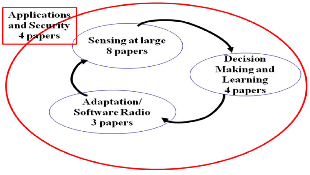 https://static-content.springer.com/image/art%3A10.1186%2F1687-1499-2012-214/MediaObjects/13638_2012_Article_408_Fig1_HTML.jpg