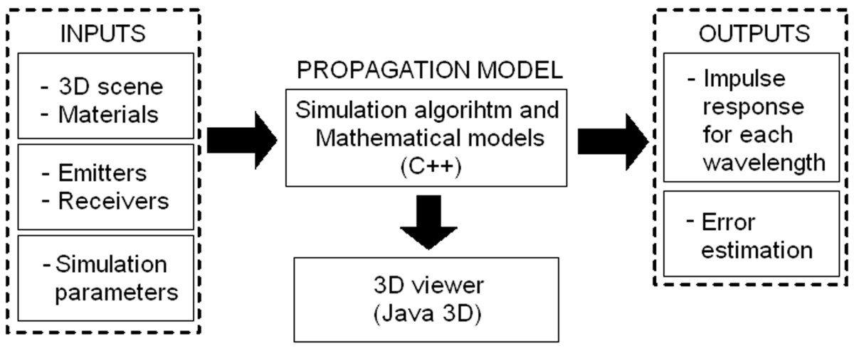 https://static-content.springer.com/image/art%3A10.1186%2F1687-1499-2013-7/MediaObjects/13638_2012_Article_522_Fig3_HTML.jpg