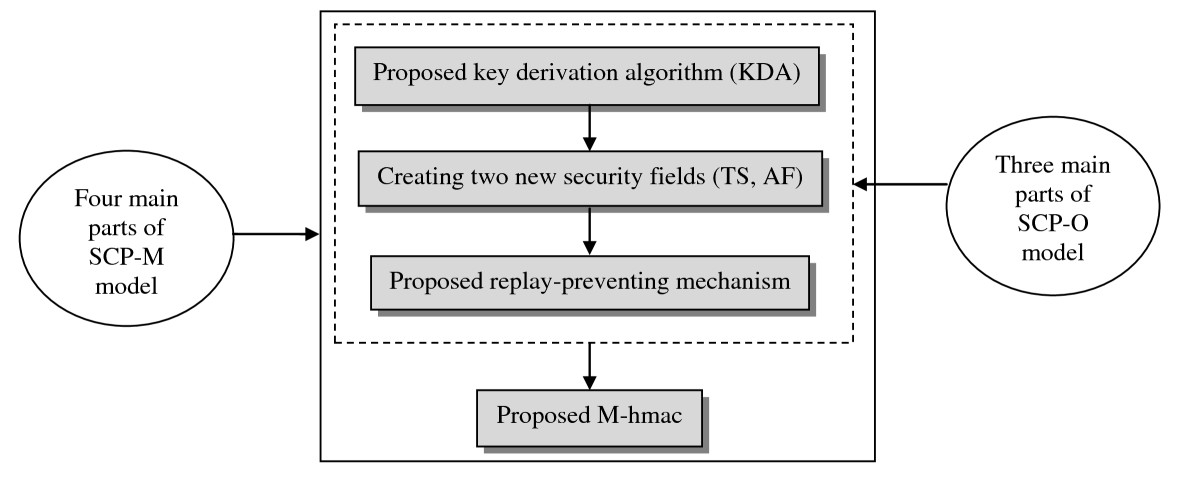 https://static-content.springer.com/image/art%3A10.1186%2F1687-417X-2011-4/MediaObjects/13635_2010_Article_7_Fig1_HTML.jpg
