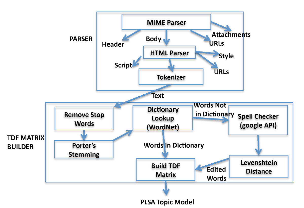 https://static-content.springer.com/image/art%3A10.1186%2F1687-417X-2012-1/MediaObjects/13635_2011_Article_9_Fig4_HTML.jpg