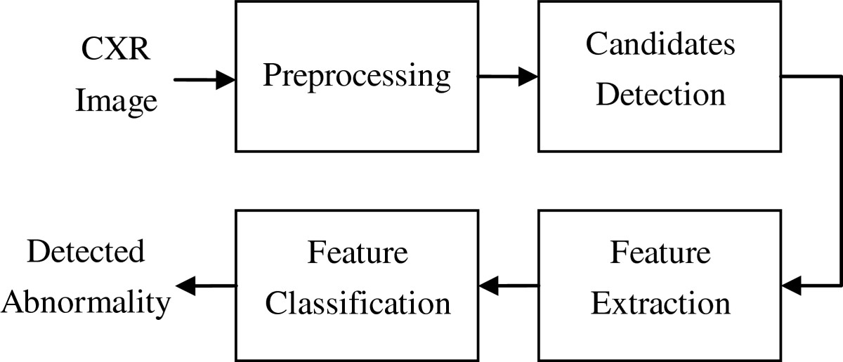https://static-content.springer.com/image/art%3A10.1186%2F1687-5281-2013-3/MediaObjects/13640_2011_Article_39_Fig1_HTML.jpg