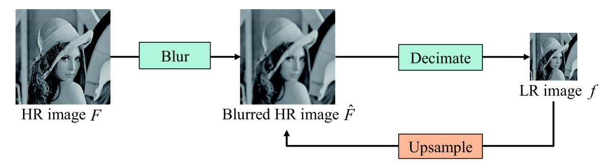 https://static-content.springer.com/image/art%3A10.1186%2F1687-6180-2011-138/MediaObjects/13634_2011_Article_140_Fig1_HTML.jpg