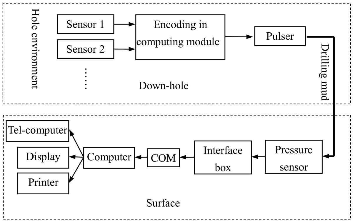 https://static-content.springer.com/image/art%3A10.1186%2F1687-6180-2011-45/MediaObjects/13634_2011_Article_48_Fig1_HTML.jpg