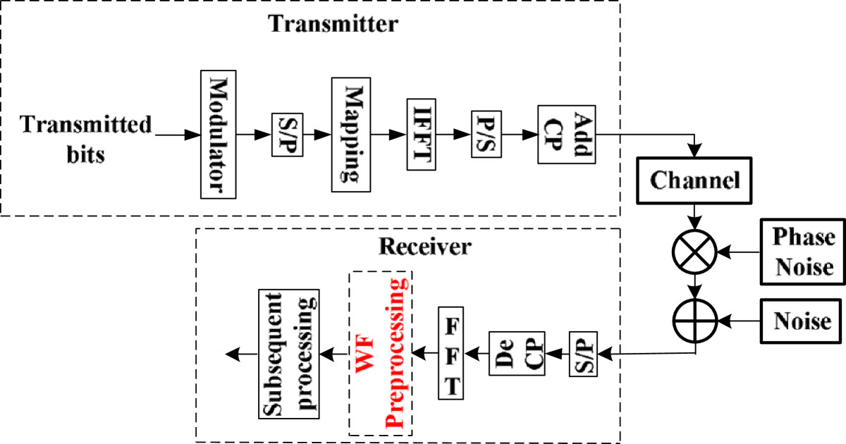 https://static-content.springer.com/image/art%3A10.1186%2F1687-6180-2013-7/MediaObjects/13634_2012_Article_404_Fig1_HTML.jpg