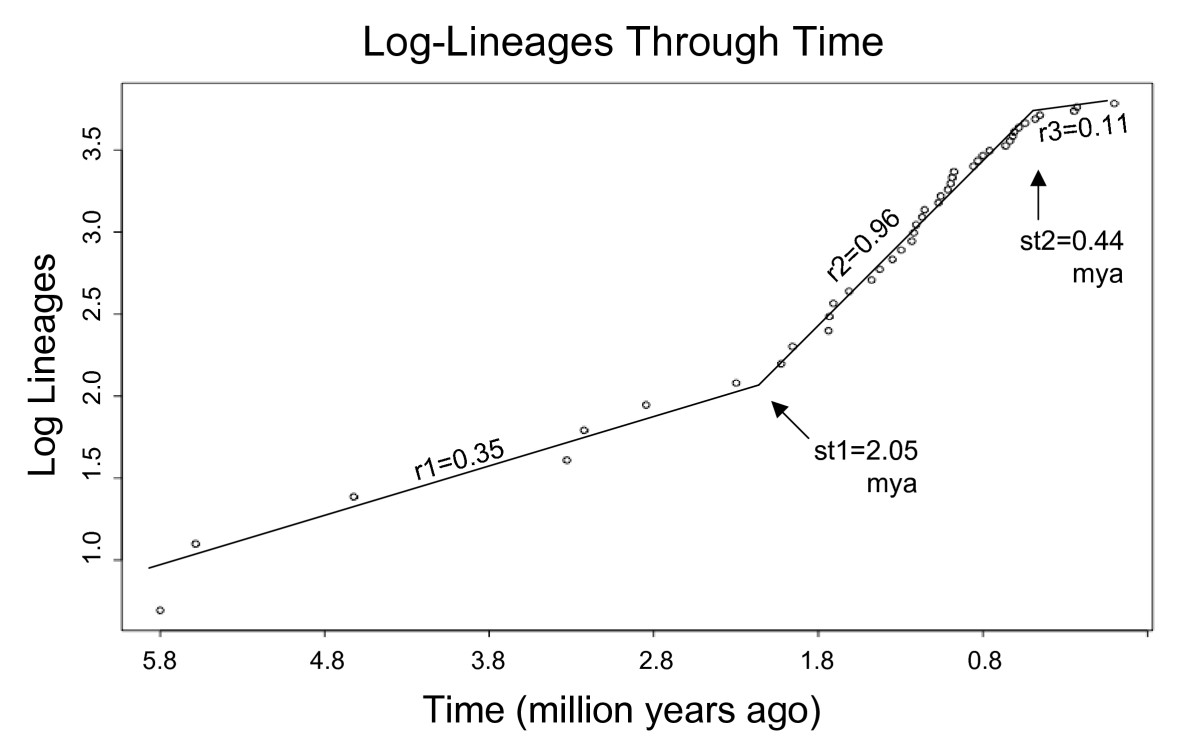 https://static-content.springer.com/image/art%3A10.1186%2F1741-7007-6-55/MediaObjects/12915_2008_Article_208_Fig2_HTML.jpg
