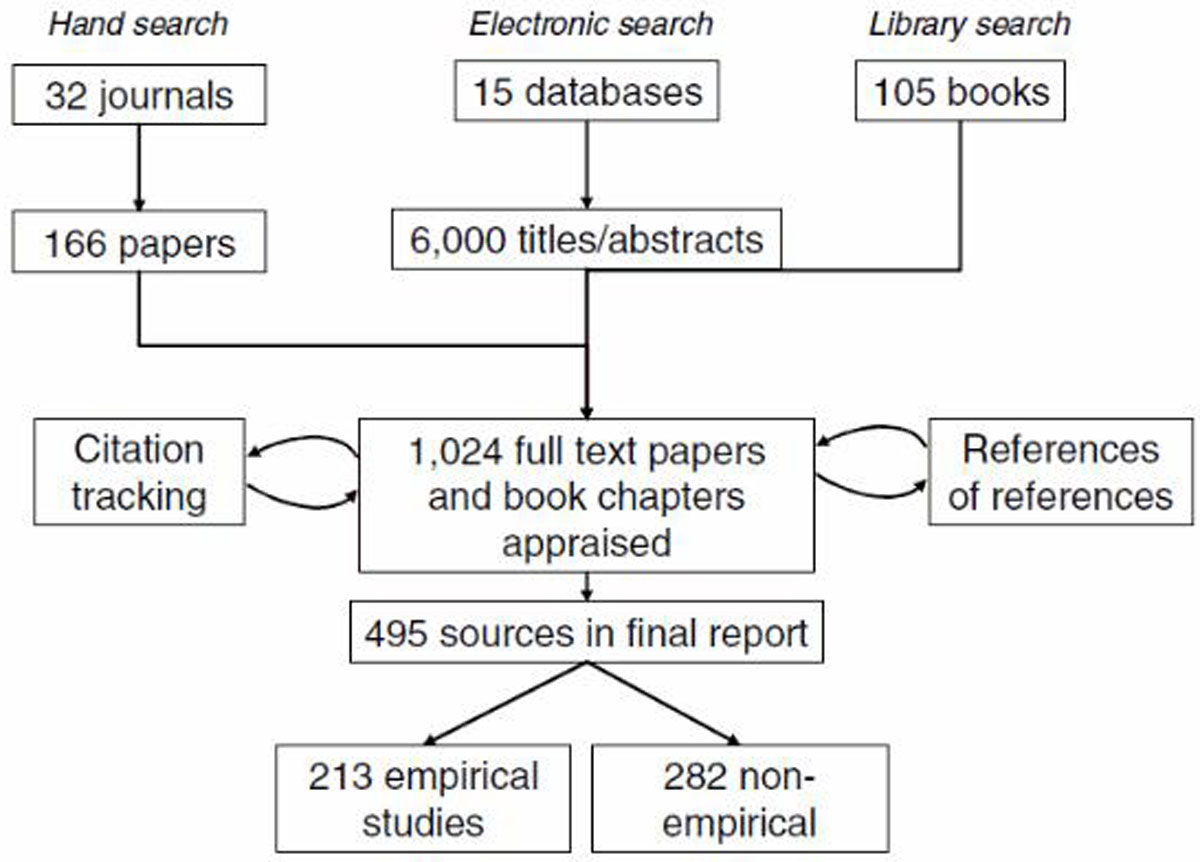 https://static-content.springer.com/image/art%3A10.1186%2F1741-7015-11-20/MediaObjects/12916_2012_Article_642_Fig1_HTML.jpg