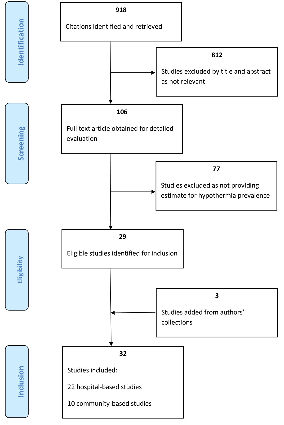 https://static-content.springer.com/image/art%3A10.1186%2F1741-7015-11-24/MediaObjects/12916_2012_Article_694_Fig1_HTML.jpg