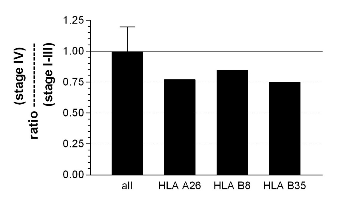 https://static-content.springer.com/image/art%3A10.1186%2F1741-7015-4-5/MediaObjects/12916_2005_Article_68_Fig1_HTML.jpg