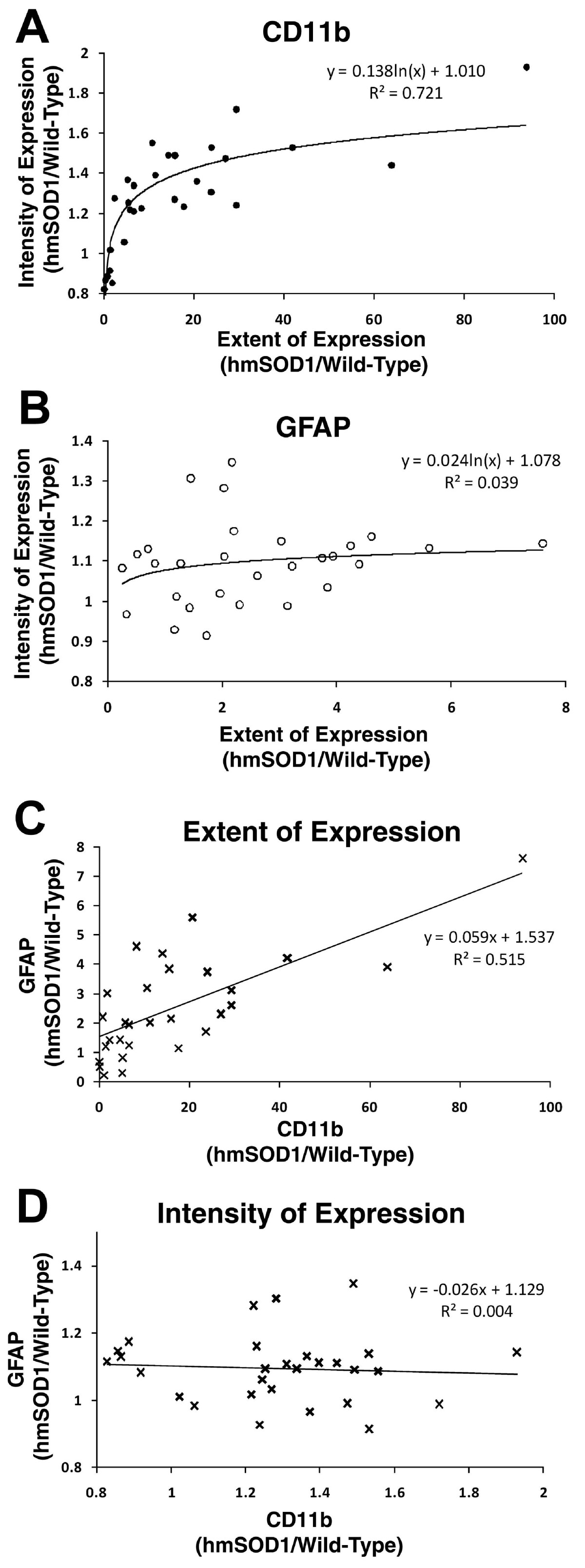 https://static-content.springer.com/image/art%3A10.1186%2F1742-2094-7-8/MediaObjects/12974_2009_Article_220_Fig6_HTML.jpg