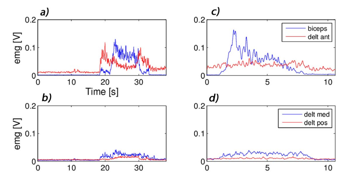 https://static-content.springer.com/image/art%3A10.1186%2F1743-0003-10-66/MediaObjects/12984_2012_Article_500_Fig7_HTML.jpg