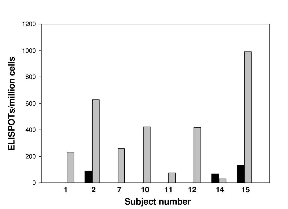 https://static-content.springer.com/image/art%3A10.1186%2F1743-422X-3-54/MediaObjects/12985_2006_Article_161_Fig5_HTML.jpg