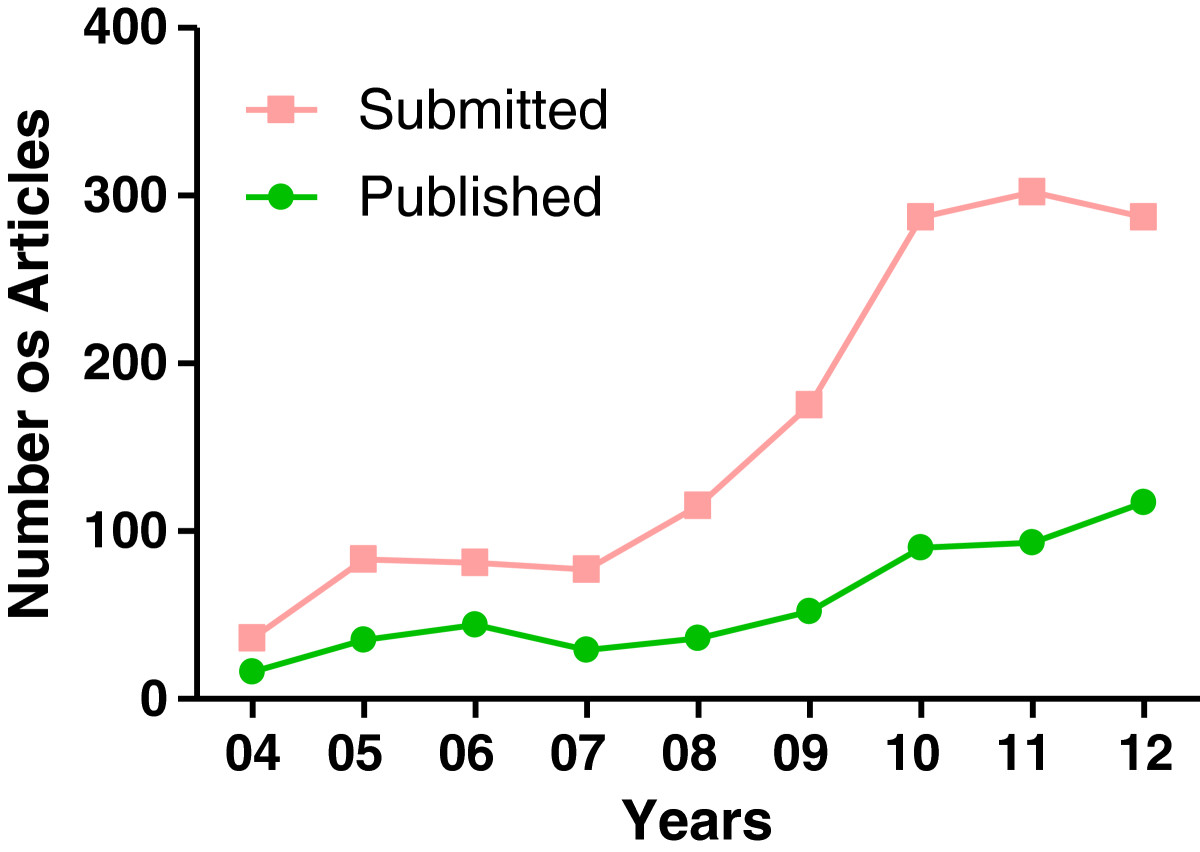 https://static-content.springer.com/image/art%3A10.1186%2F1743-7075-10-1/MediaObjects/12986_2012_Article_505_Fig1_HTML.jpg