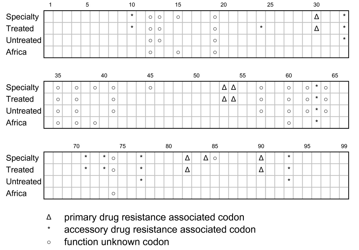 https://static-content.springer.com/image/art%3A10.1186%2F1745-6150-1-14/MediaObjects/13062_2006_Article_14_Fig4_HTML.jpg