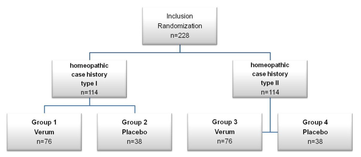 https://static-content.springer.com/image/art%3A10.1186%2F1745-6215-12-43/MediaObjects/13063_2010_Article_573_Fig1_HTML.jpg