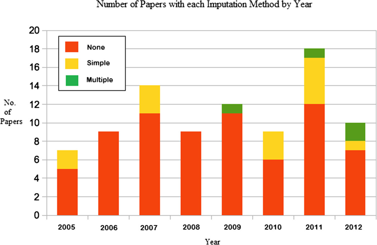 https://static-content.springer.com/image/art%3A10.1186%2F1745-6215-15-237/MediaObjects/13063_2013_Article_2135_Fig2_HTML.jpg