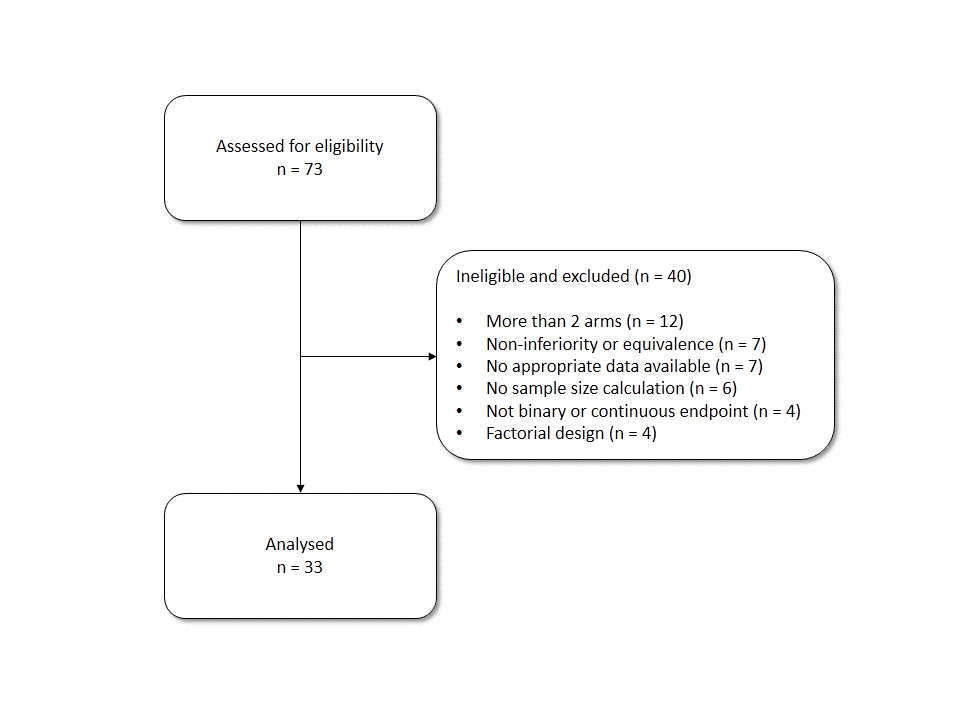https://static-content.springer.com/image/art%3A10.1186%2F1745-6215-15-61/MediaObjects/13063_2013_Article_1960_Fig1_HTML.jpg