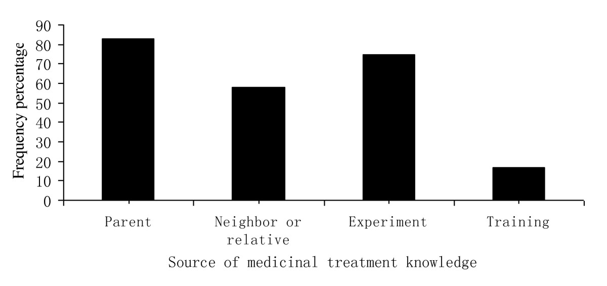 https://static-content.springer.com/image/art%3A10.1186%2F1746-4269-6-24/MediaObjects/13002_2010_Article_197_Fig4_HTML.jpg