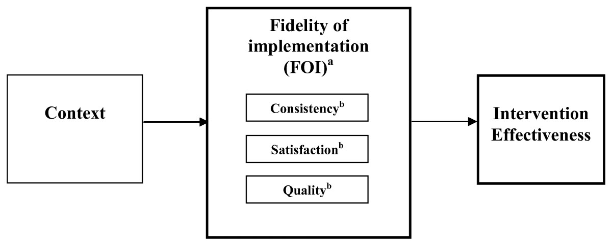 https://static-content.springer.com/image/art%3A10.1186%2F1748-5908-5-99/MediaObjects/13012_2010_Article_313_Fig1_HTML.jpg