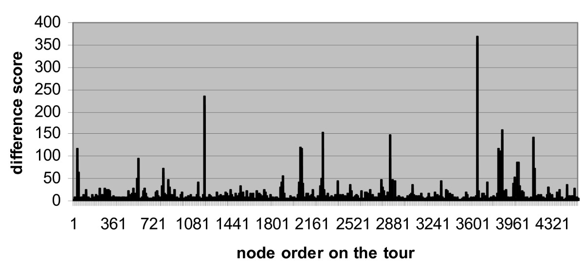 https://static-content.springer.com/image/art%3A10.1186%2F1751-0473-1-3/MediaObjects/13029_2006_Article_3_Fig1_HTML.jpg