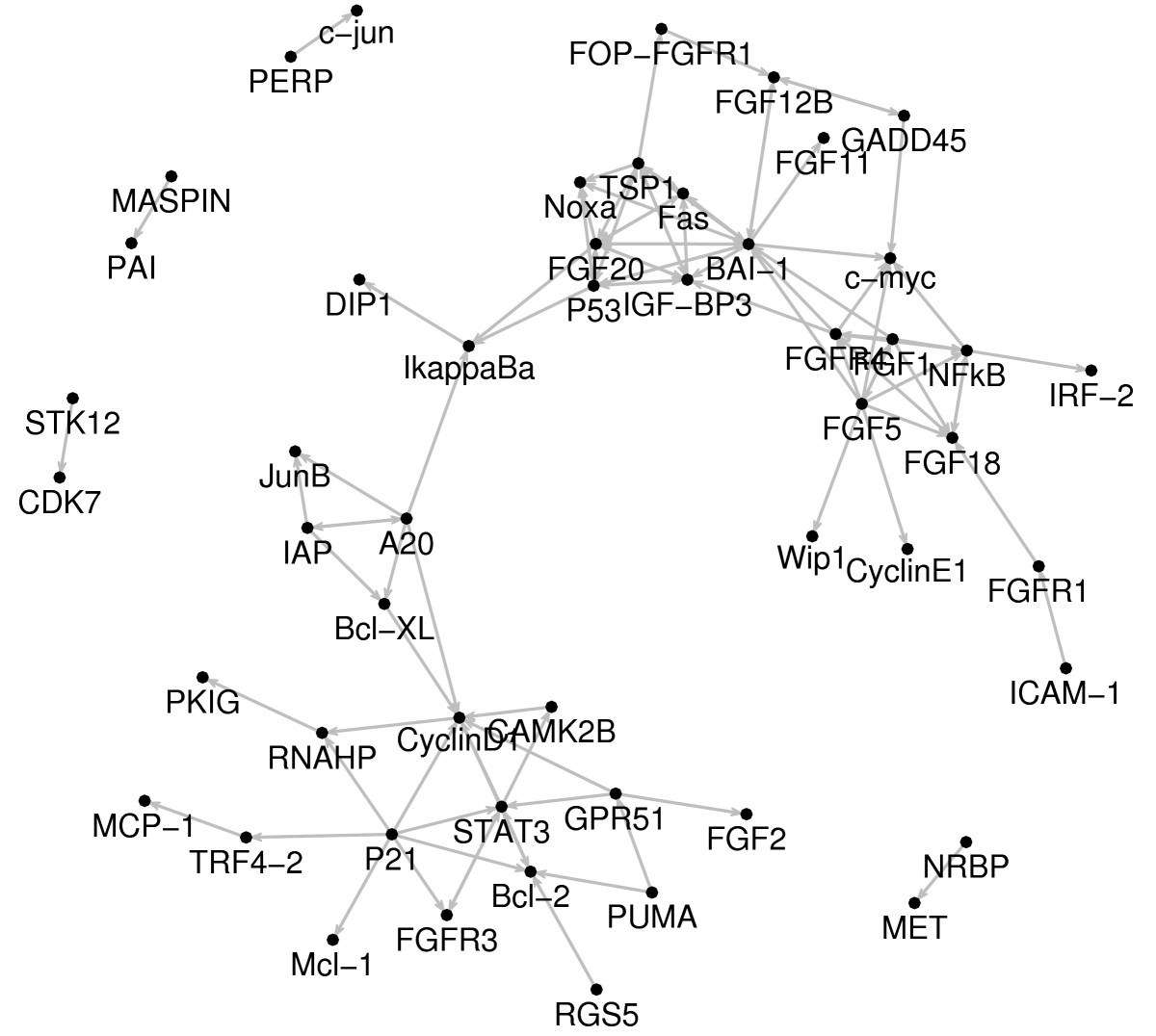 https://static-content.springer.com/image/art%3A10.1186%2F1752-0509-1-39/MediaObjects/12918_2007_Article_39_Fig5_HTML.jpg