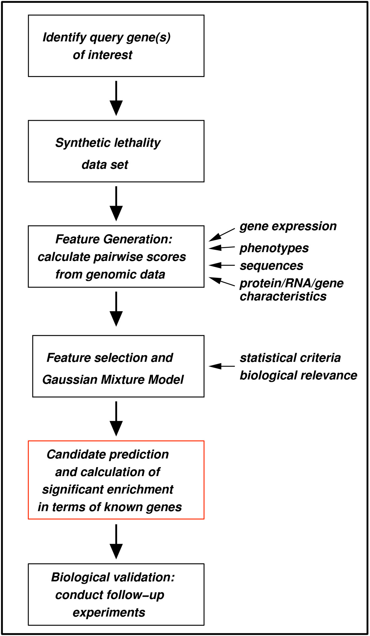 https://static-content.springer.com/image/art%3A10.1186%2F1752-0509-2-3/MediaObjects/12918_2007_Article_160_Fig1_HTML.jpg