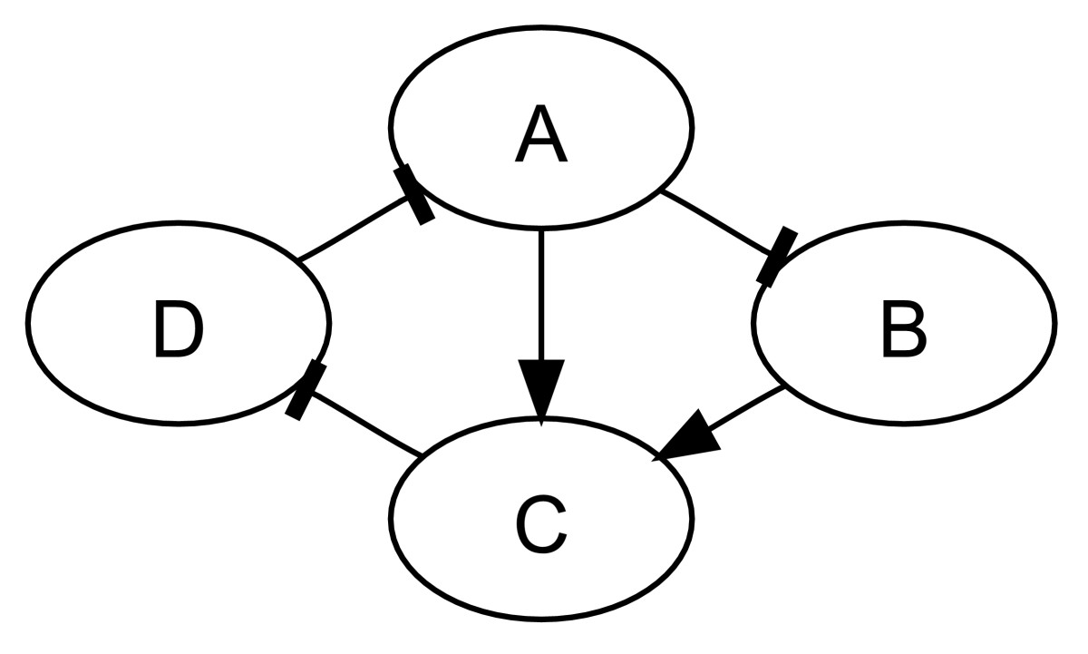 https://static-content.springer.com/image/art%3A10.1186%2F1752-0509-2-99/MediaObjects/12918_2008_Article_256_Fig1_HTML.jpg