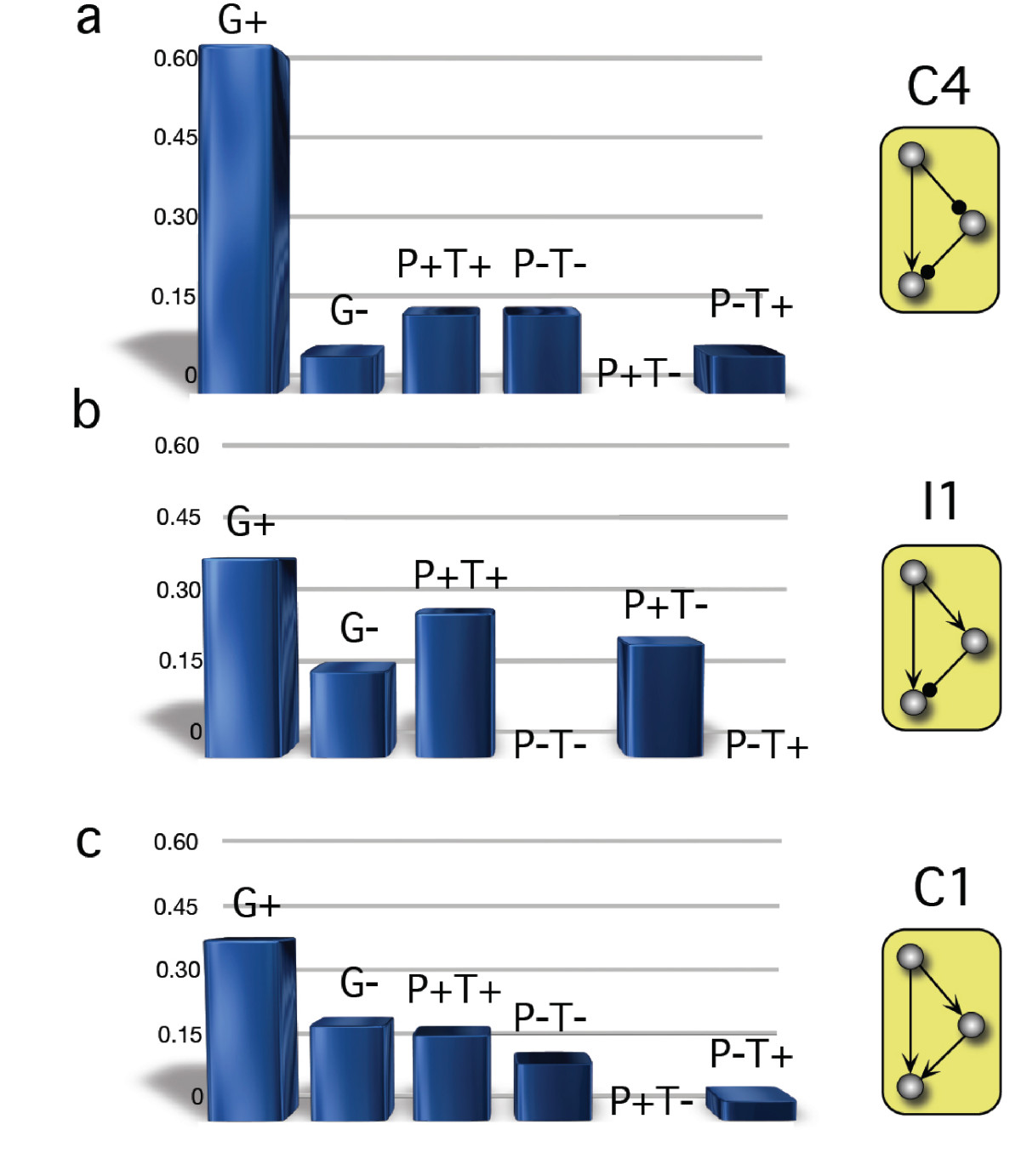 https://static-content.springer.com/image/art%3A10.1186%2F1752-0509-3-84/MediaObjects/12918_2009_Article_352_Fig8_HTML.jpg