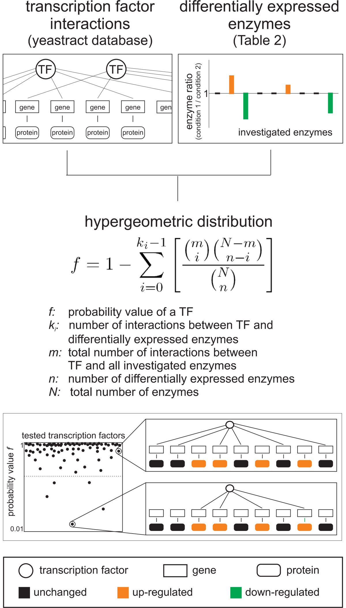 https://static-content.springer.com/image/art%3A10.1186%2F1752-0509-4-12/MediaObjects/12918_2009_Article_401_Fig4_HTML.jpg