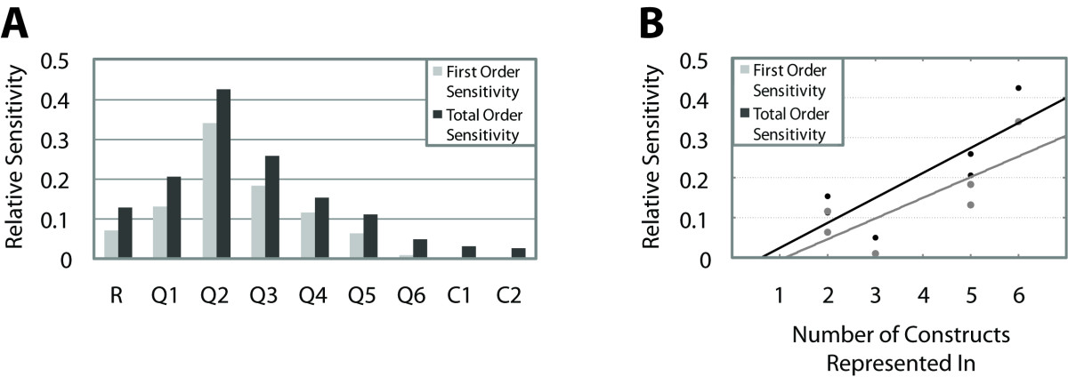 https://static-content.springer.com/image/art%3A10.1186%2F1752-0509-4-142/MediaObjects/12918_2010_Article_553_Fig3_HTML.jpg