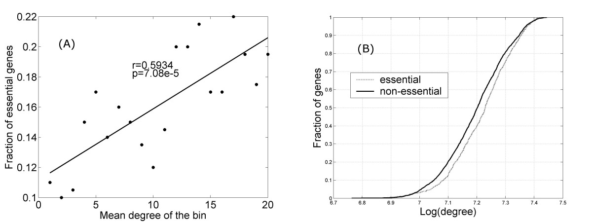 https://static-content.springer.com/image/art%3A10.1186%2F1752-0509-4-167/MediaObjects/12918_2010_Article_578_Fig11_HTML.jpg