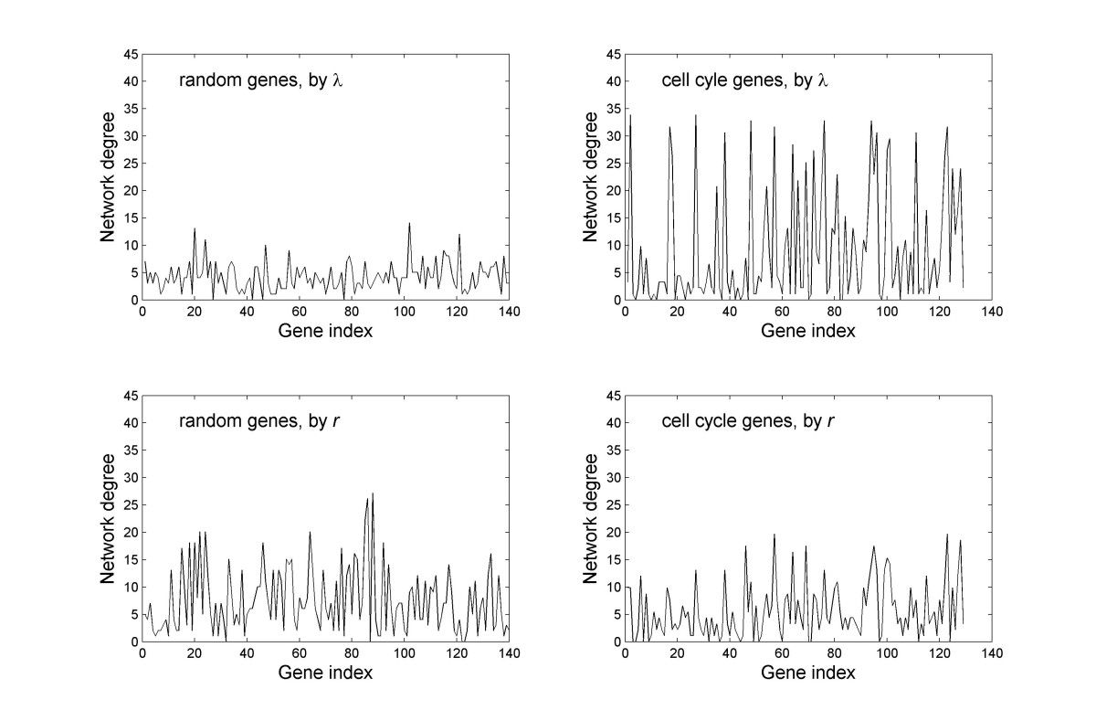 https://static-content.springer.com/image/art%3A10.1186%2F1752-0509-4-167/MediaObjects/12918_2010_Article_578_Fig6_HTML.jpg