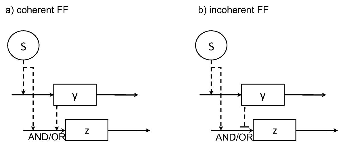 https://static-content.springer.com/image/art%3A10.1186%2F1752-0509-4-18/MediaObjects/12918_2009_Article_407_Fig2_HTML.jpg