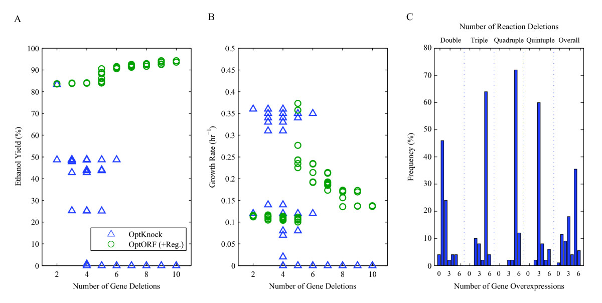 https://static-content.springer.com/image/art%3A10.1186%2F1752-0509-4-53/MediaObjects/12918_2009_Article_442_Fig5_HTML.jpg