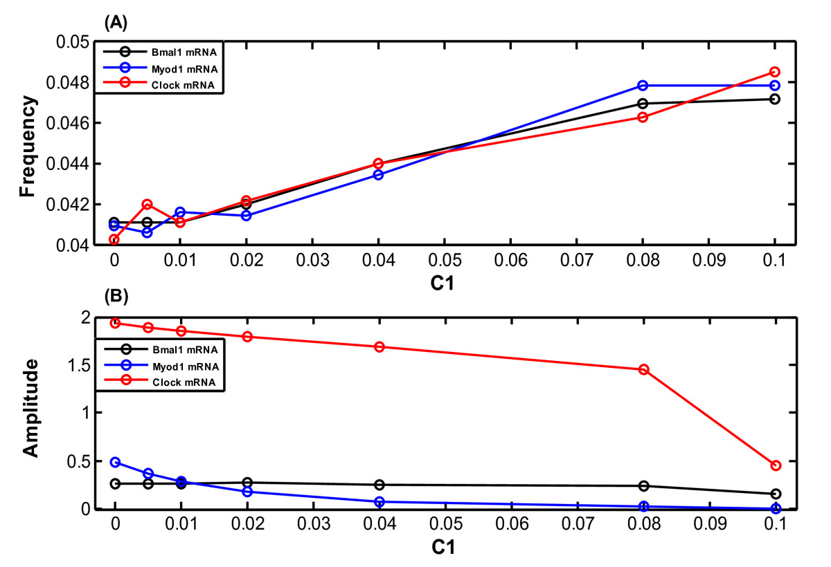 https://static-content.springer.com/image/art%3A10.1186%2F1752-0509-5-141/MediaObjects/12918_2011_Article_746_Fig8_HTML.jpg