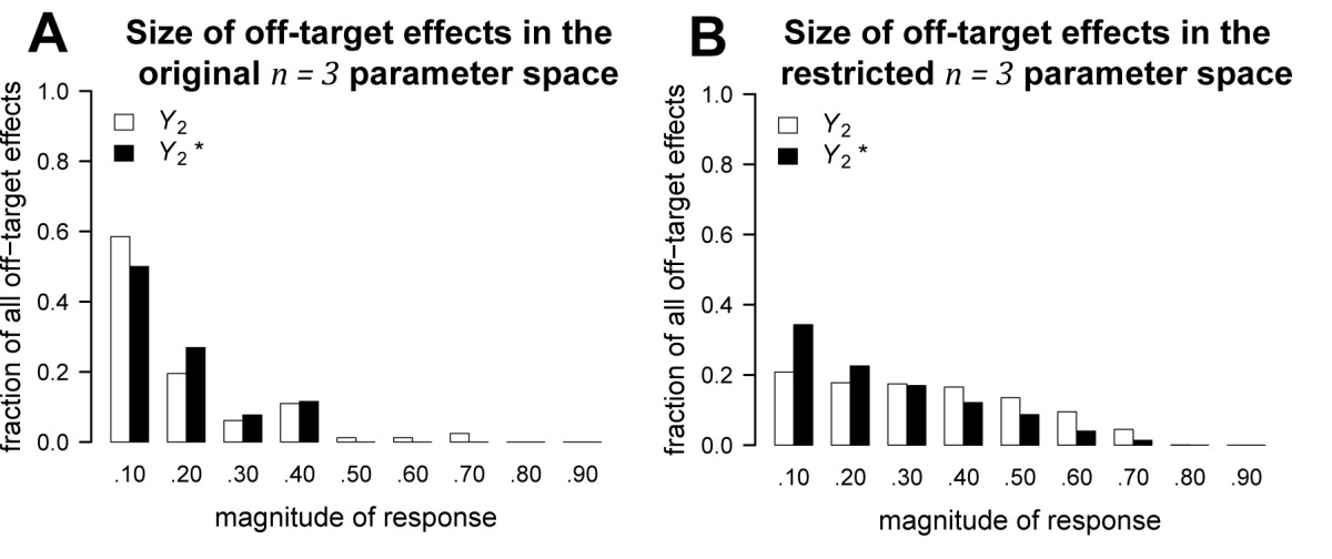 https://static-content.springer.com/image/art%3A10.1186%2F1752-0509-5-156/MediaObjects/12918_2011_Article_826_Fig4_HTML.jpg