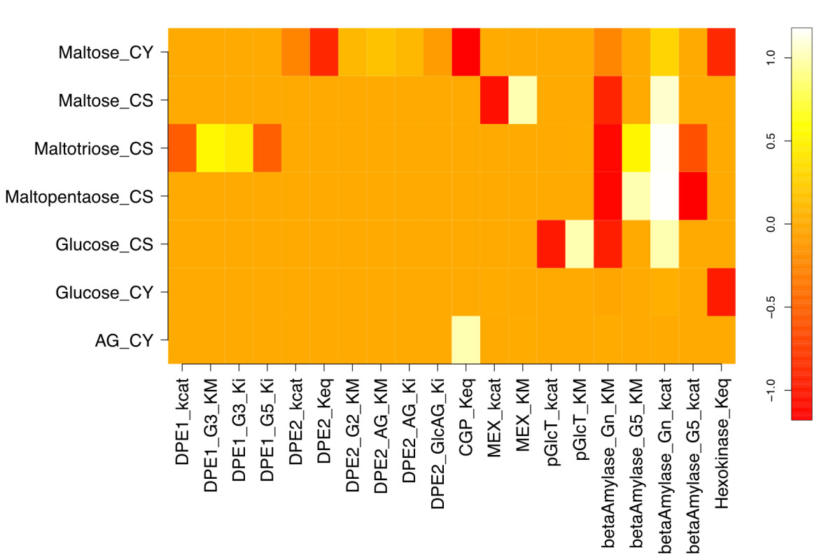 https://static-content.springer.com/image/art%3A10.1186%2F1752-0509-5-94/MediaObjects/12918_2010_Article_706_Fig2_HTML.jpg