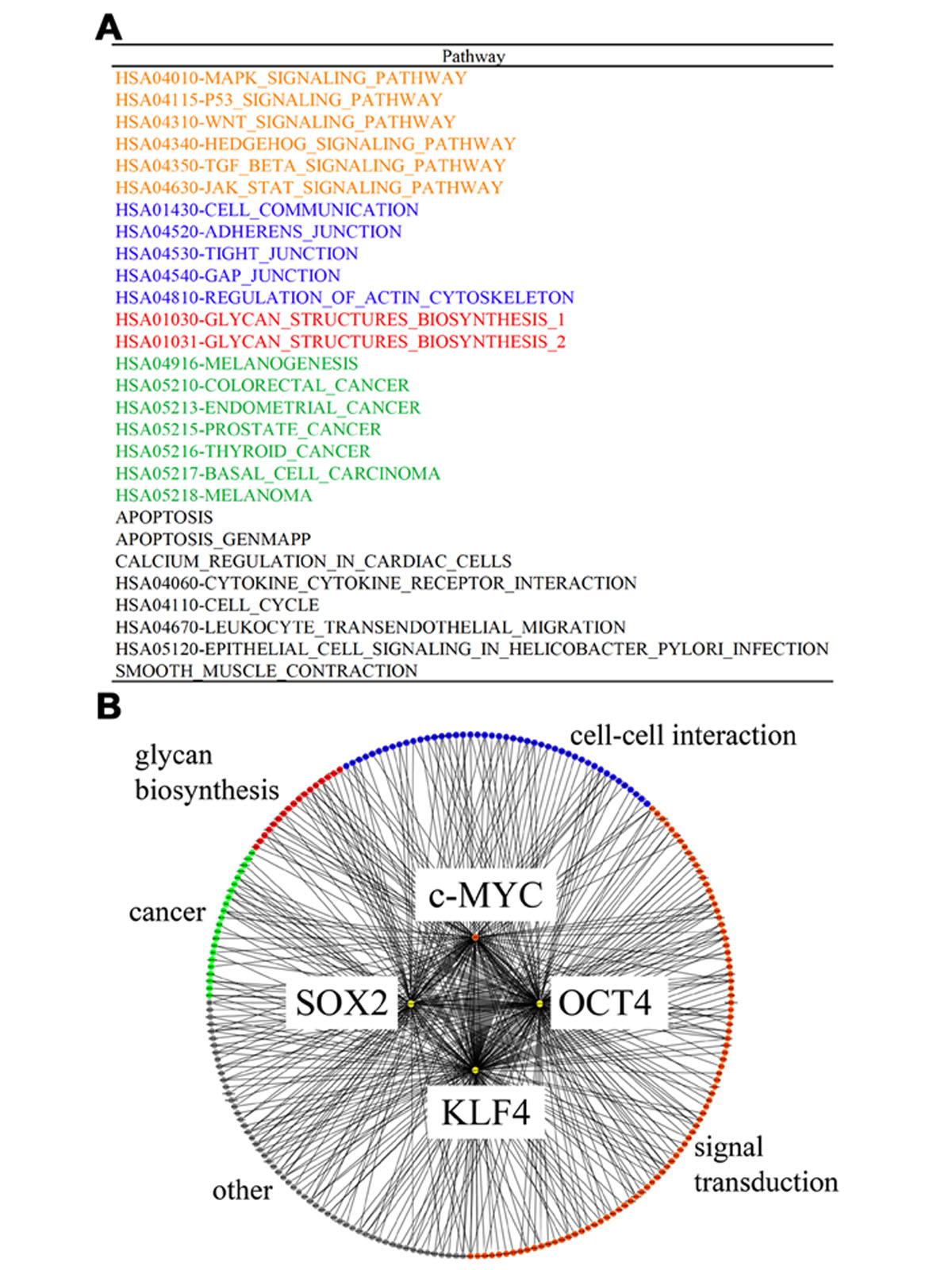 https://static-content.springer.com/image/art%3A10.1186%2F1752-0509-5-S1-S17/MediaObjects/12918_2011_Article_684_Fig3_HTML.jpg