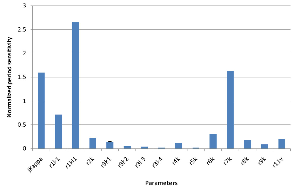 https://static-content.springer.com/image/art%3A10.1186%2F1752-0509-6-108/MediaObjects/12918_2012_Article_964_Fig7_HTML.jpg