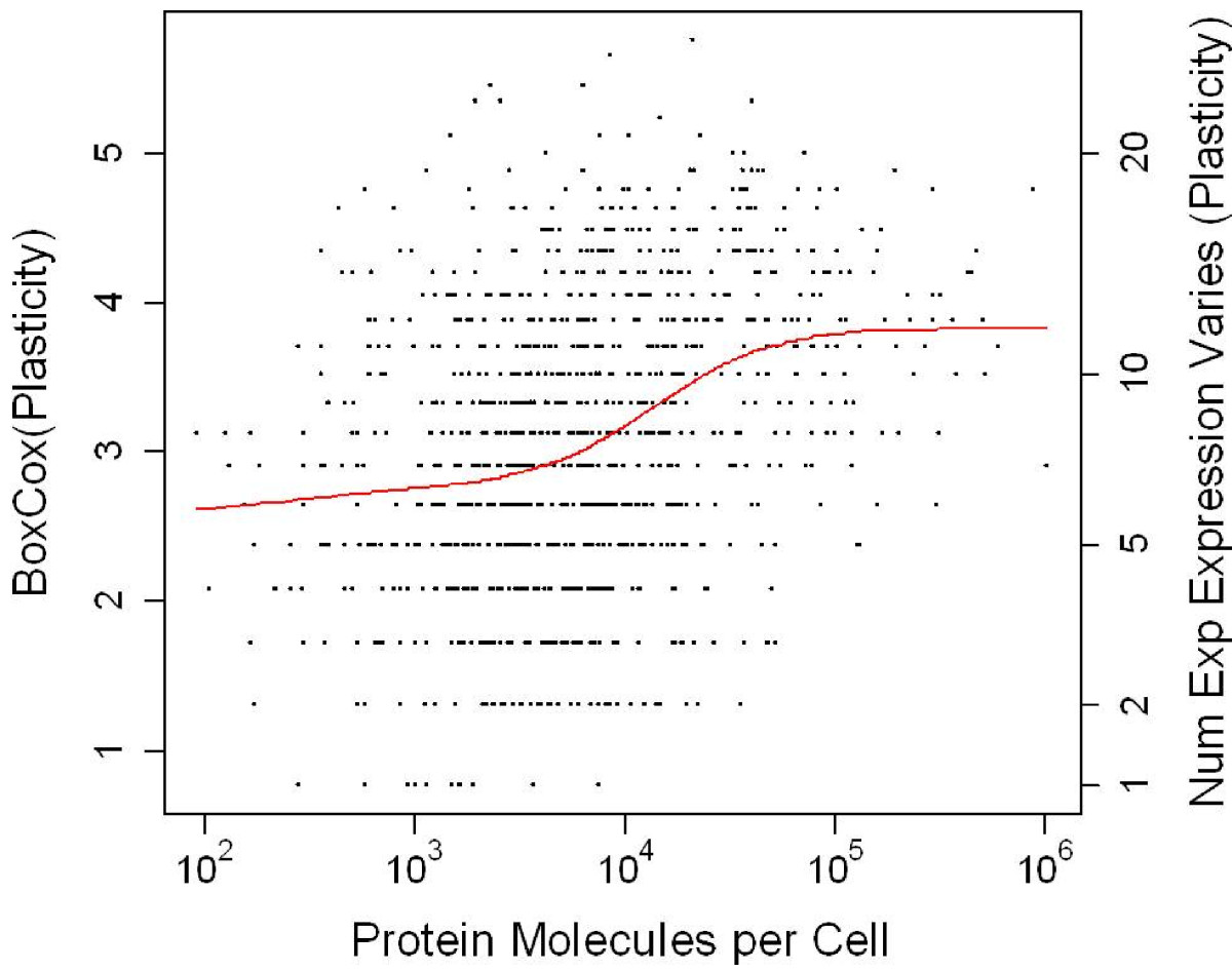 https://static-content.springer.com/image/art%3A10.1186%2F1752-0509-6-128/MediaObjects/12918_2012_Article_1009_Fig6_HTML.jpg