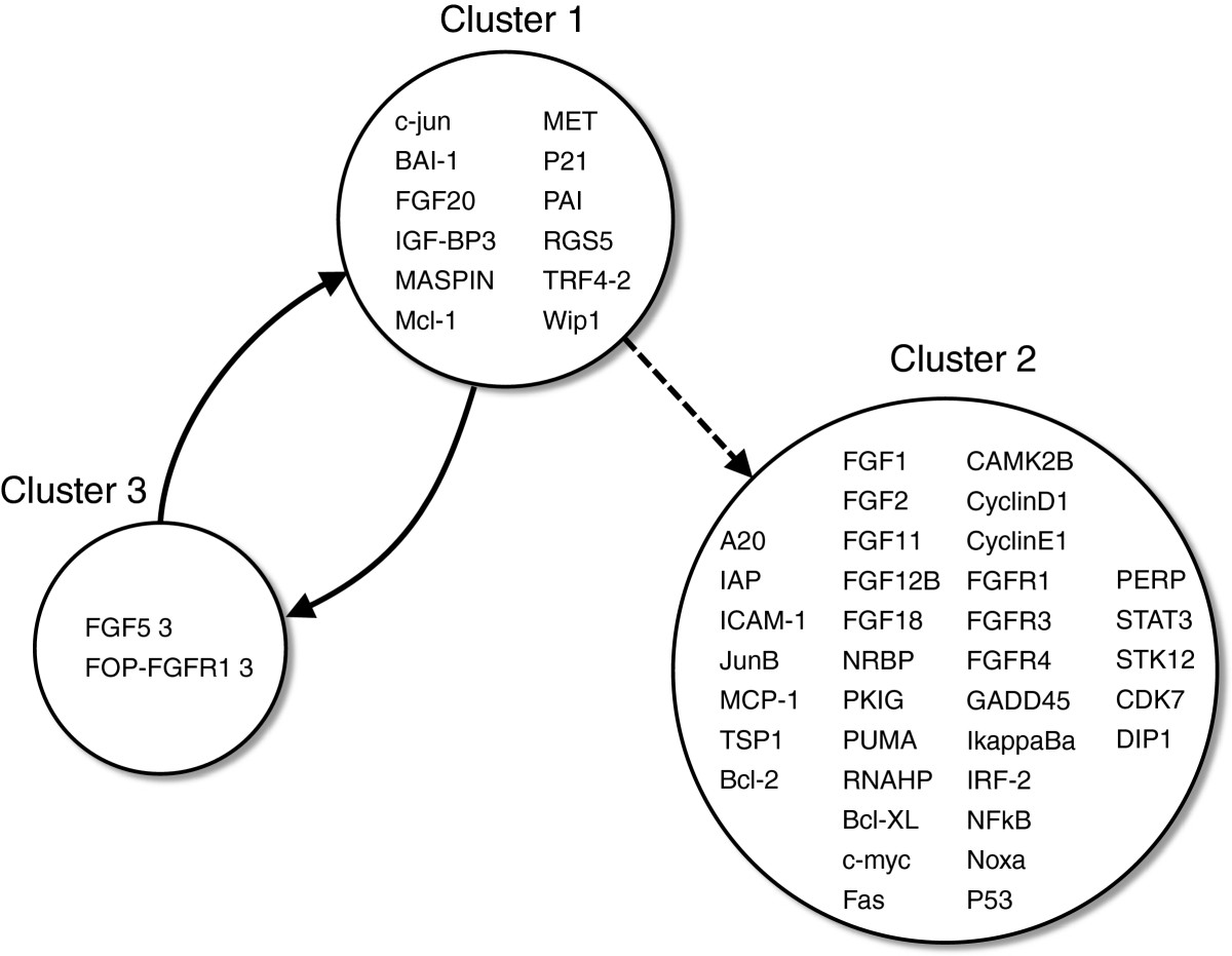 https://static-content.springer.com/image/art%3A10.1186%2F1752-0509-6-137/MediaObjects/12918_2011_Article_1043_Fig6_HTML.jpg