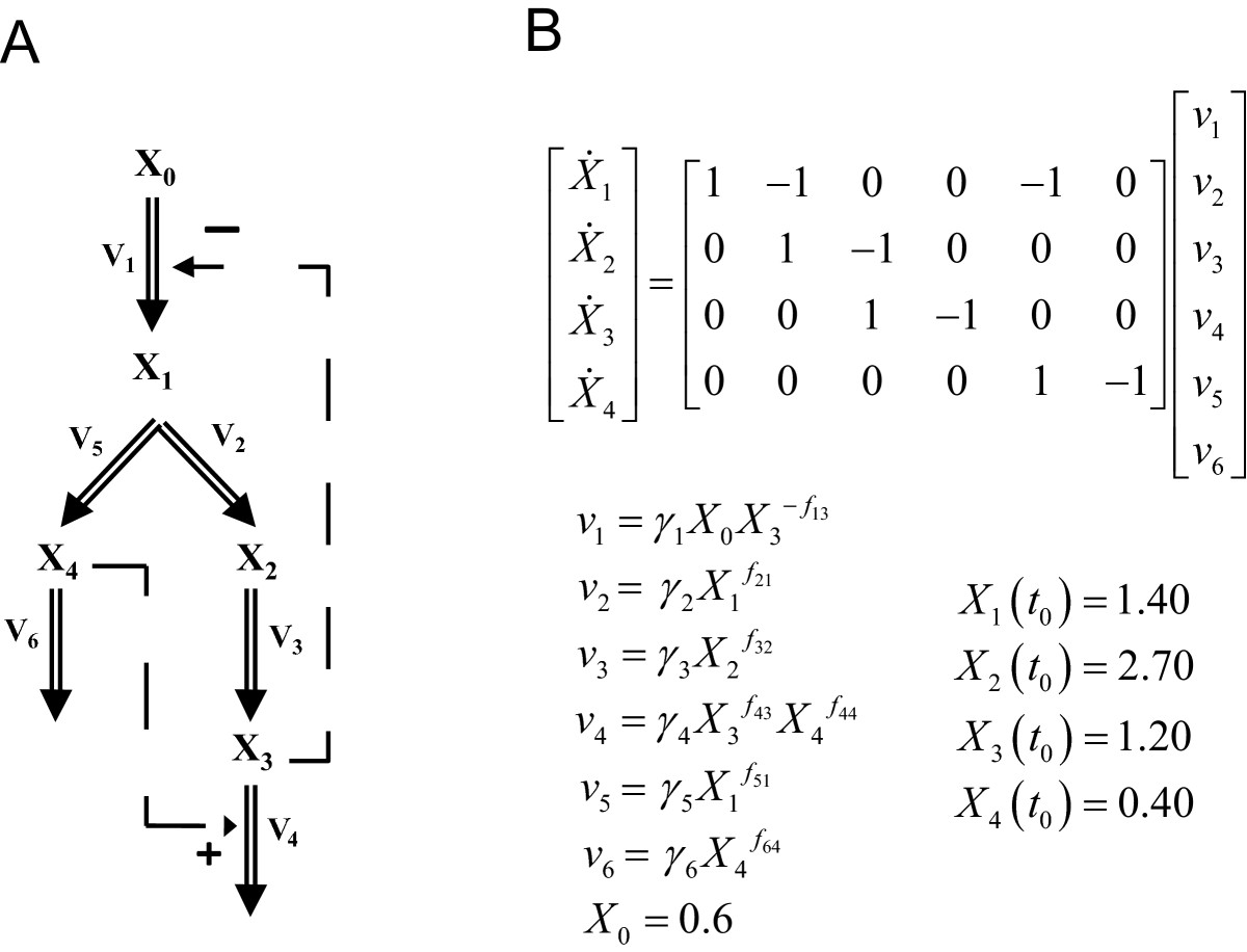 https://static-content.springer.com/image/art%3A10.1186%2F1752-0509-6-142/MediaObjects/12918_2012_Article_1041_Fig3_HTML.jpg